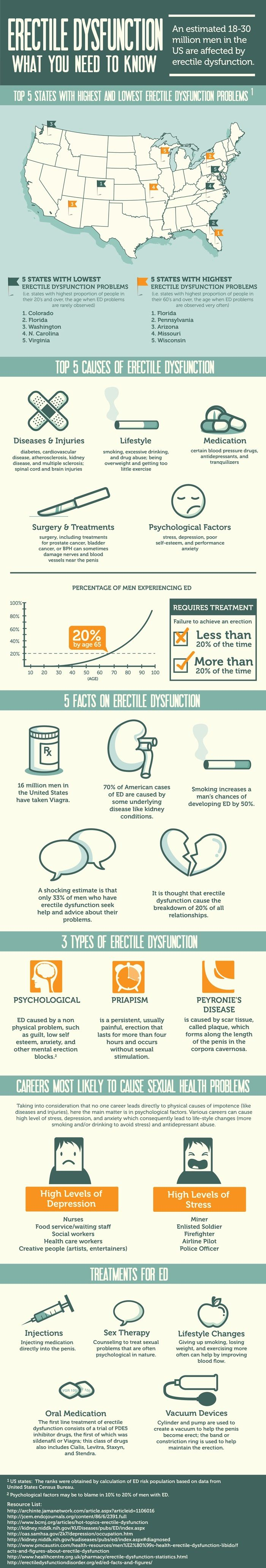 Erectile Dysfunction Meaning, Erectile Dysfunction, Genhealthtips