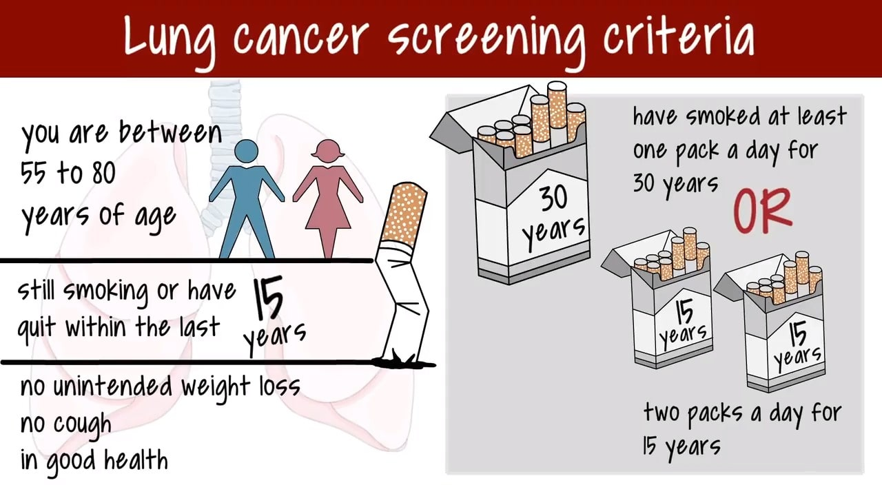 Lung Cancer Screening, Genhealthtips